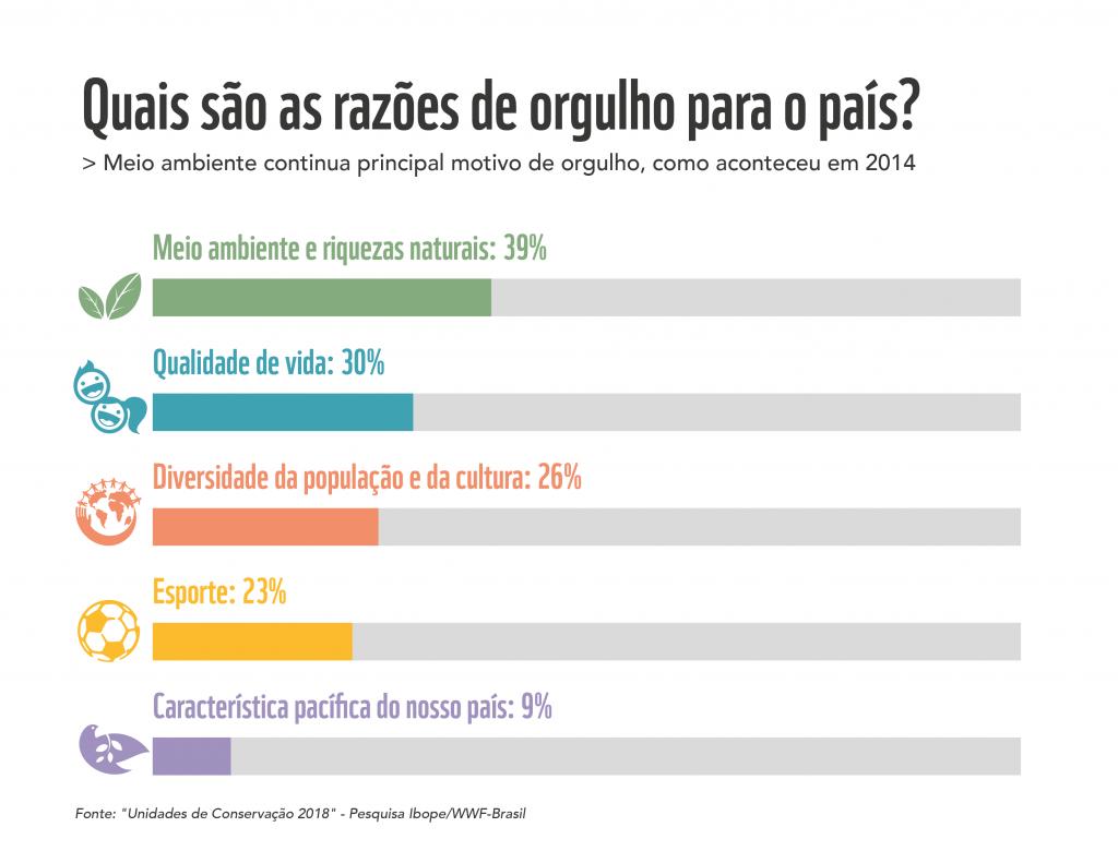 graficos natureza brasil 2