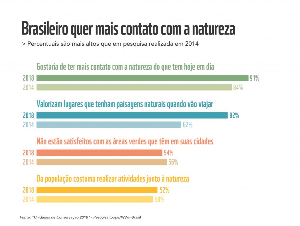 graficos natureza brasil 3