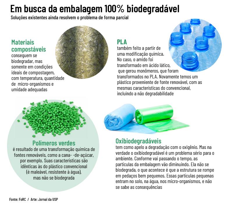 embalagem 100% biodegradável
