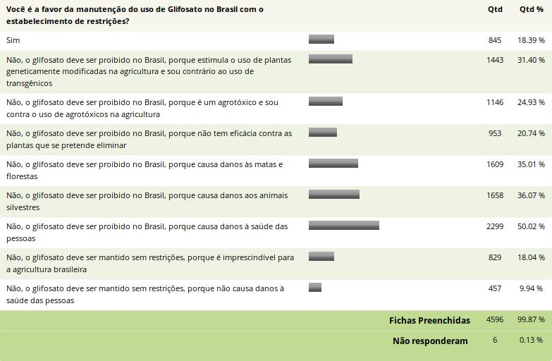 glifosato no Brasil
