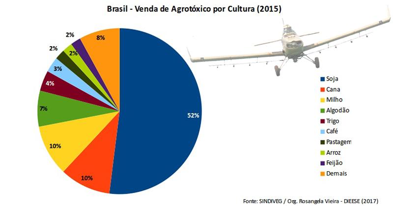 Agrotóxico por cultura