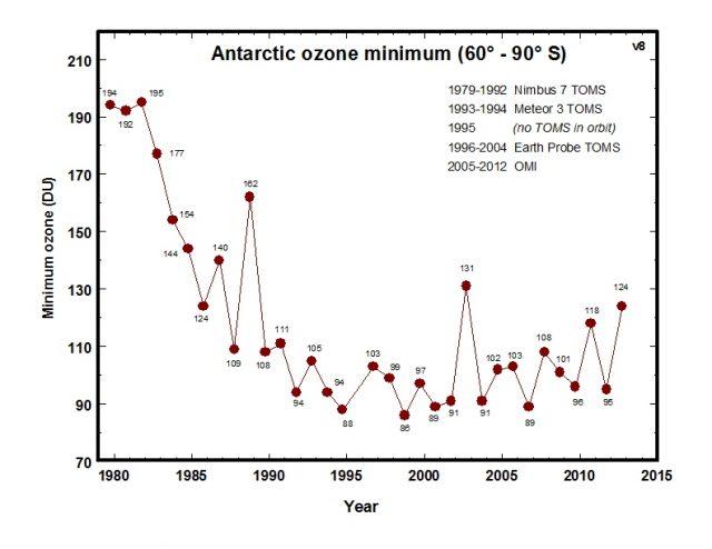 camada de ozônio sustentabilidade green business